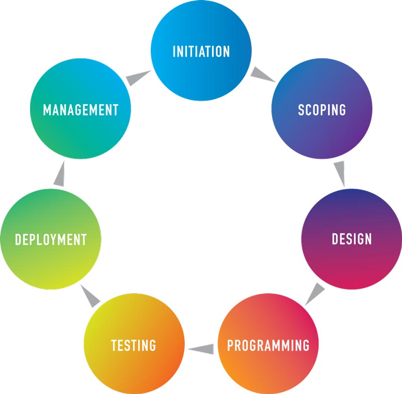 Espresso Moon Software Development Process